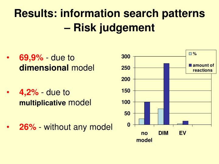 Results: information search patterns – Risk judgement