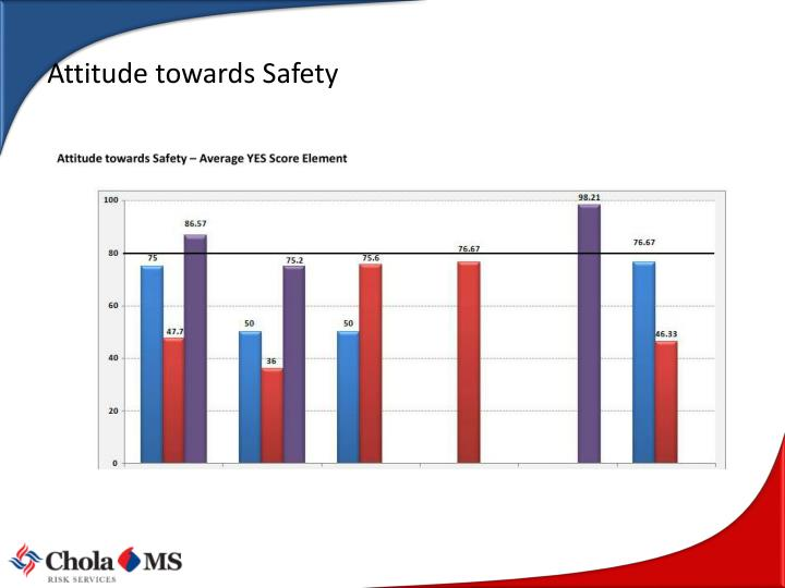 Attitude towards Safety