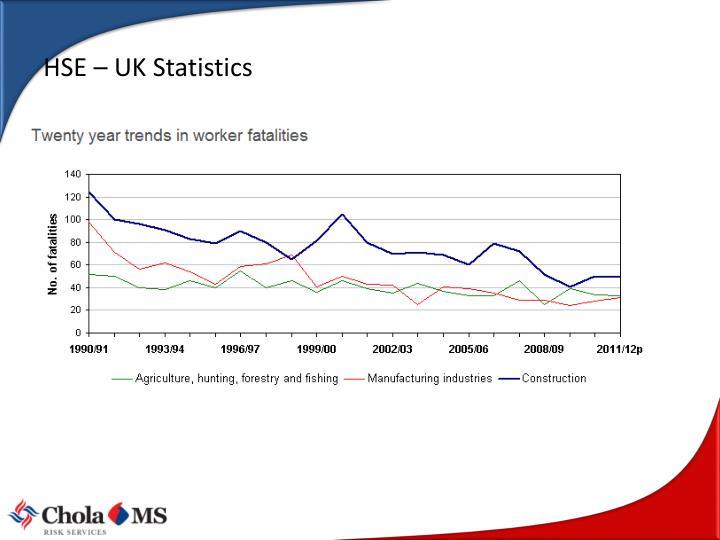 HSE – UK Statistics