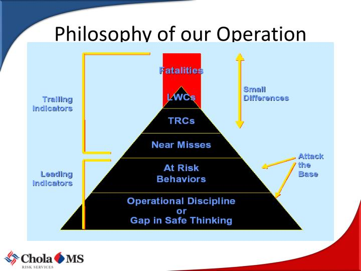 Philosophy of our Operation