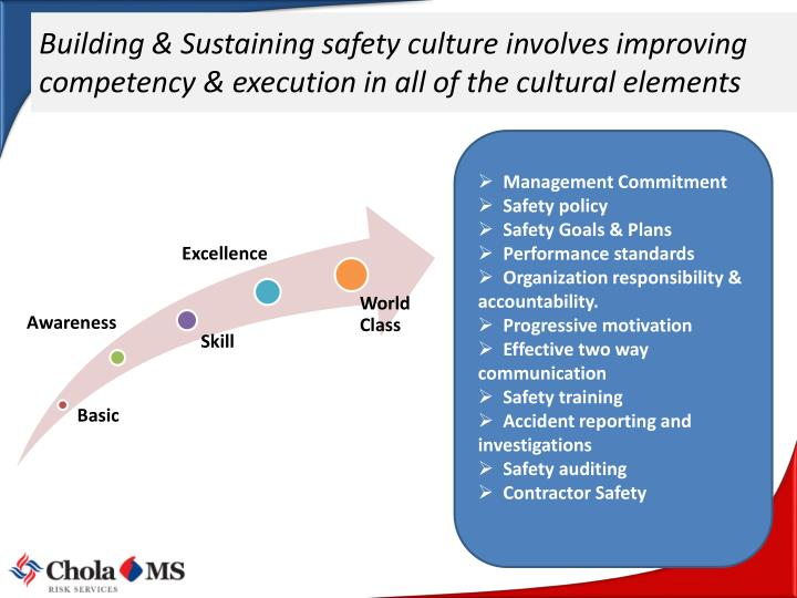Building & Sustaining safety culture involves improving competency & execution in all of the cultural elements