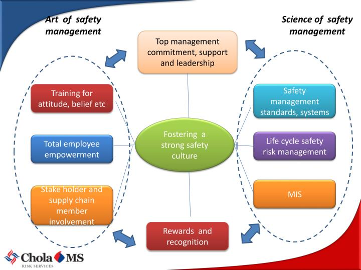 Art  of  safety