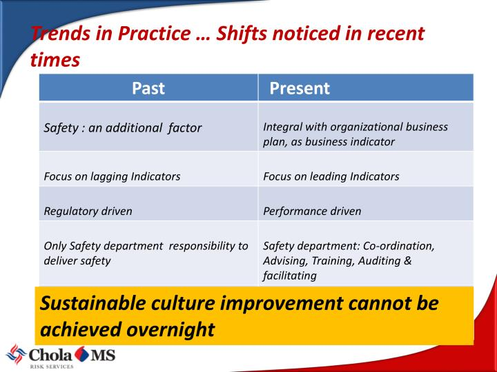 Trends in Practice … Shifts noticed in recent times