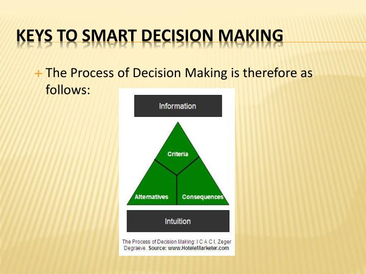 The Process of Decision Making is therefore as follows: