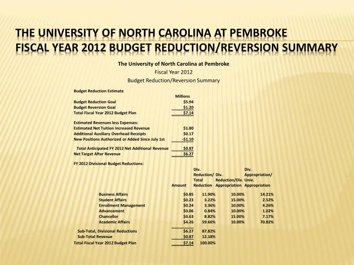 The university of north carolina at pembroke fiscal year 2012 budget reduction reversion summary1