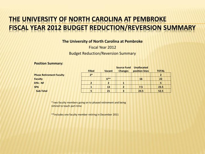 The university of north carolina at pembroke fiscal year 2012 budget reduction reversion summary2