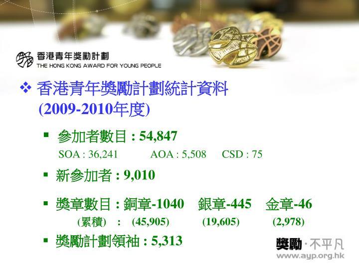 香港青年獎勵計劃統計資料