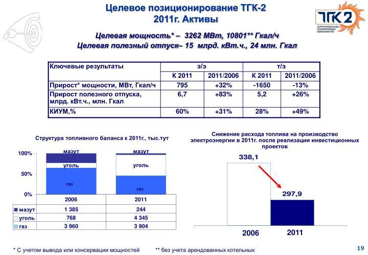 Целевое позиционирование ТГК-2