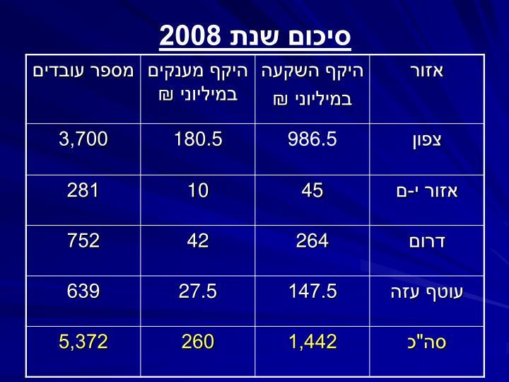 סיכום שנת 2008