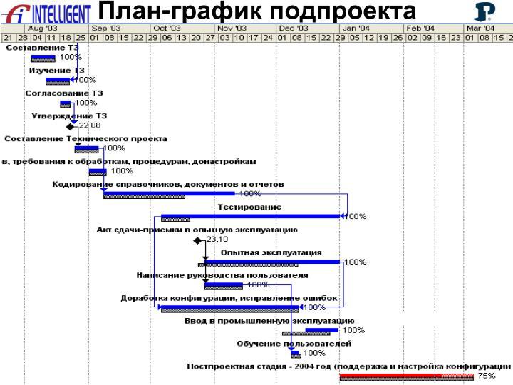 План-график подпроекта
