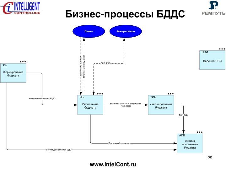 Бизнес-процессы БДДС