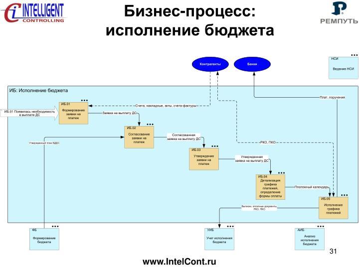 Бизнес-процесс: