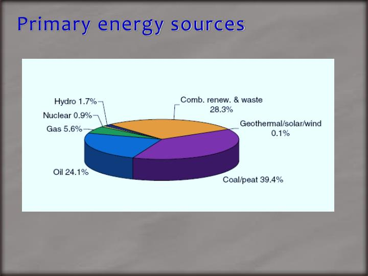 Primary energy sources