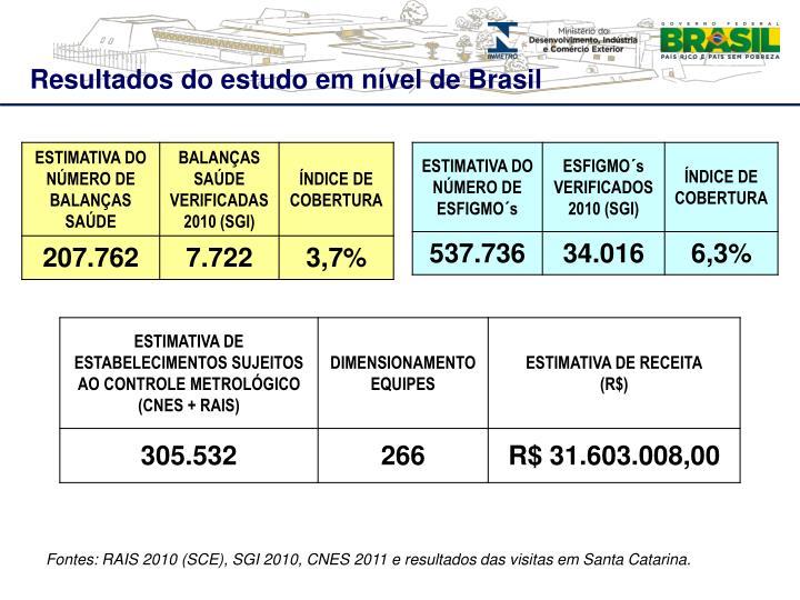 Resultados do estudo em nível de Brasil