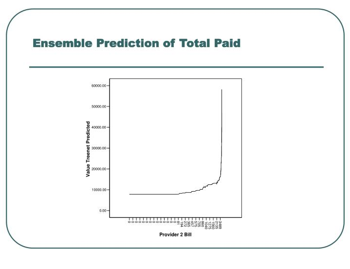 Ensemble Prediction of Total Paid