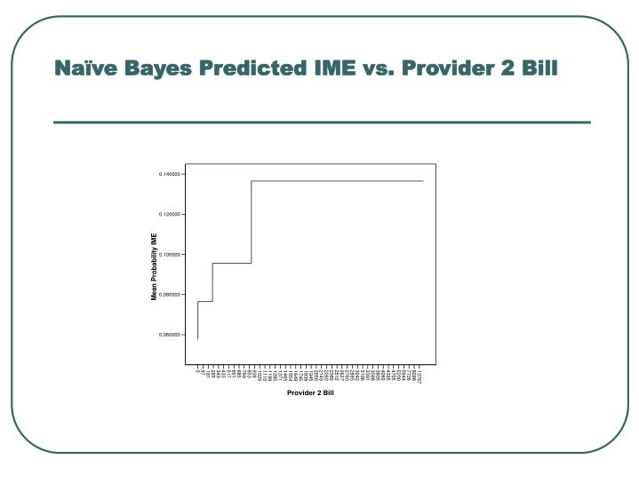Naïve Bayes Predicted IME vs. Provider 2 Bill