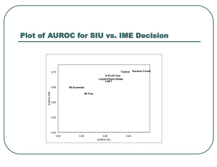 Plot of AUROC for SIU vs. IME Decision