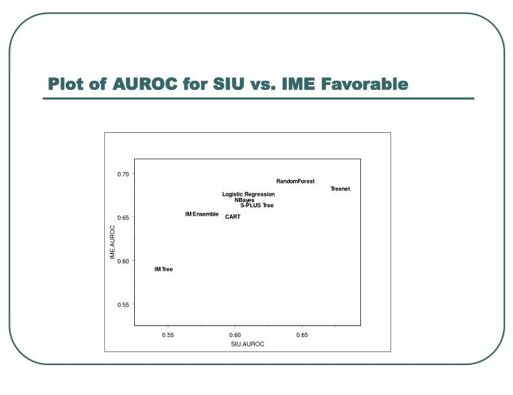 Plot of AUROC for SIU vs. IME Favorable