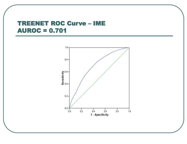 TREENET ROC Curve – IME