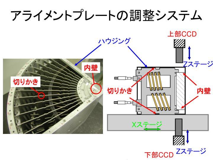 アライメントプレートの調整システム