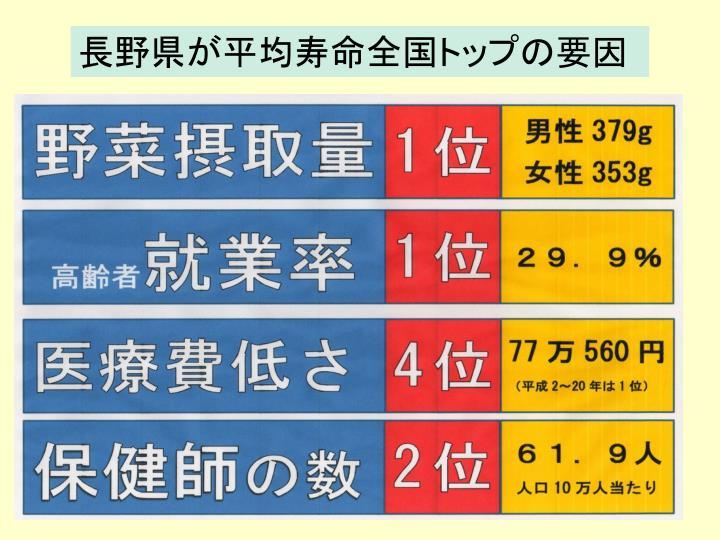 長野県が平均