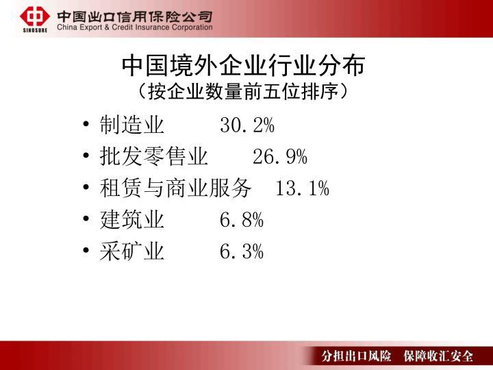 中国境外企业行业分布