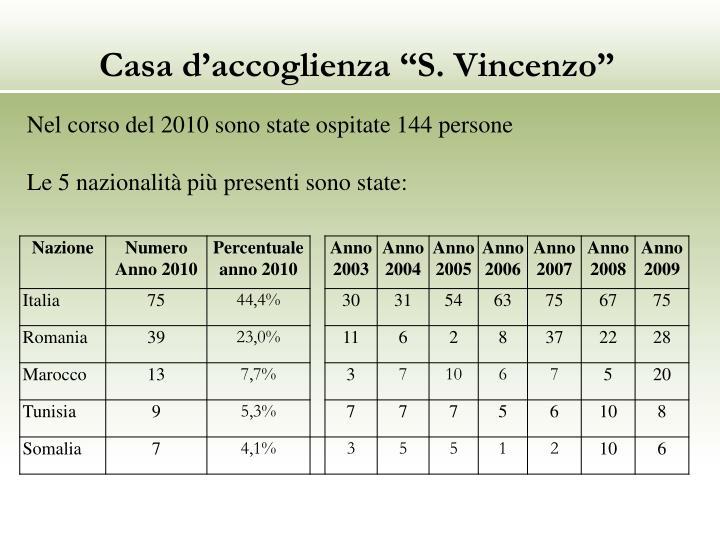"""Casa d'accoglienza """"S. Vincenzo"""""""