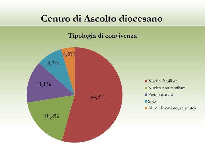 Centro di Ascolto diocesano