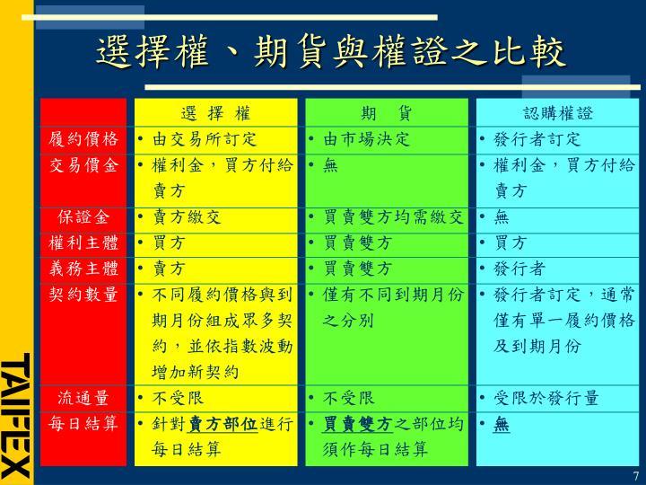 選擇權、期貨與權證之比較
