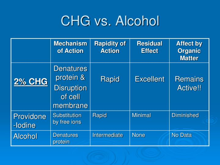 CHG vs. Alcohol