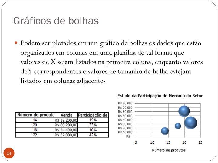 Gráficos de bolhas