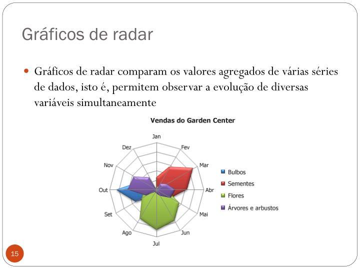 Gráficos de radar
