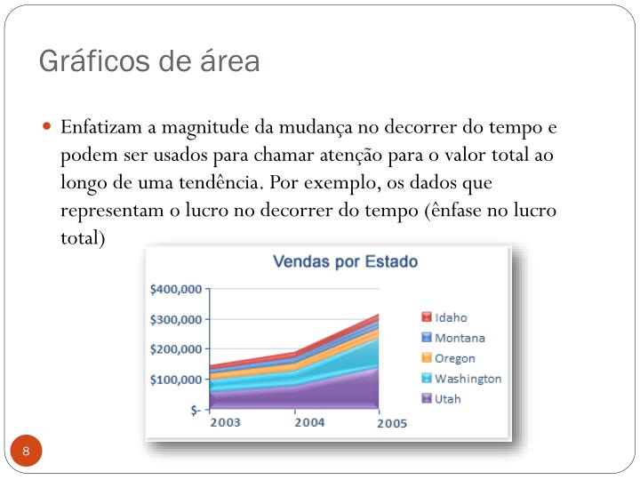 Gráficos de área