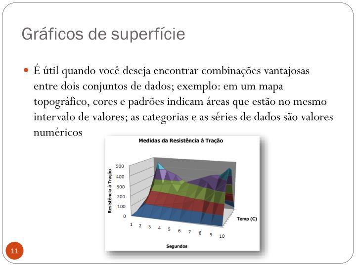 Gráficos de superfície