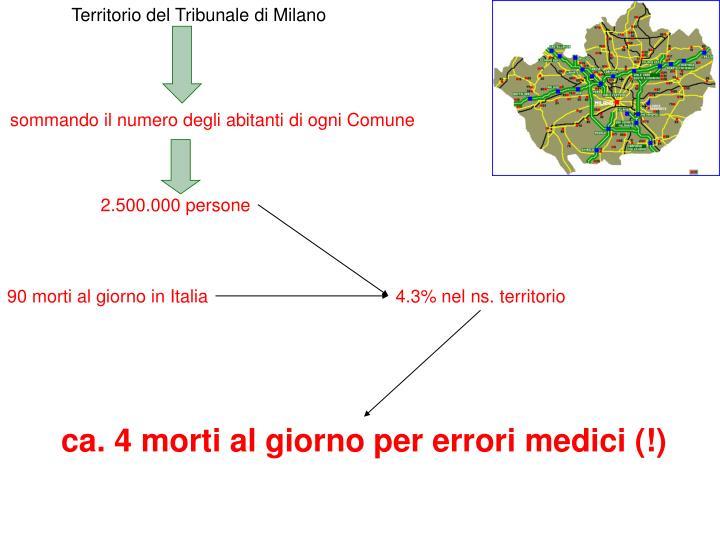 Territorio del Tribunale di Milano