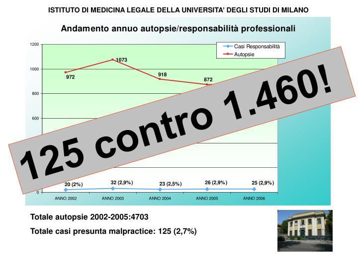 ISTITUTO DI MEDICINA LEGALE DELLA UNIVERSITA DEGLI STUDI DI MILANO