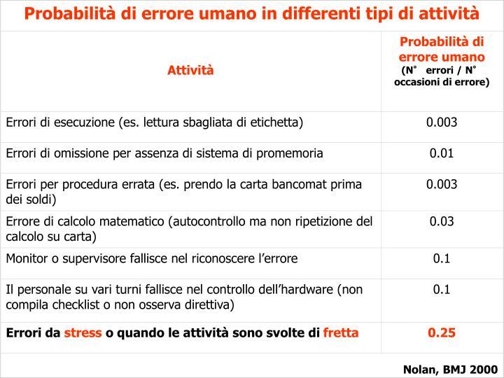 Probabilità di errore umano in differenti tipi di attività