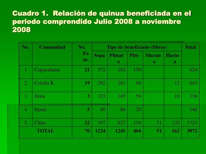 Cuadro 1.  Relación de quinua beneficiada en el periodo comprendido Julio 2008 a noviembre 2008