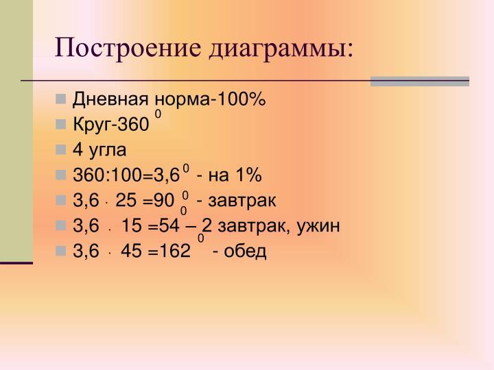 Построение диаграммы: