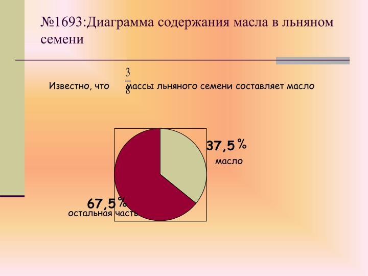 №1693:Диаграмма содержания масла в льняном семени