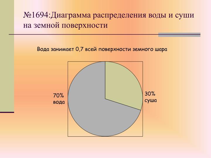 №1694:Диаграмма распределения воды и суши на земной поверхности