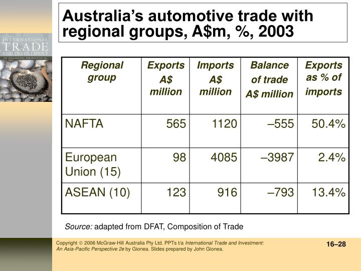 Australia's automotive trade with regional groups, A$m, %, 2003