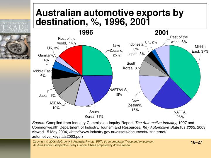 Australian automotive exports by destination, %, 1996, 2001