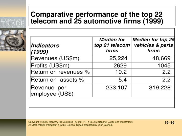 Comparative performance of the top 22 telecom and 25 automotive firms (1999)