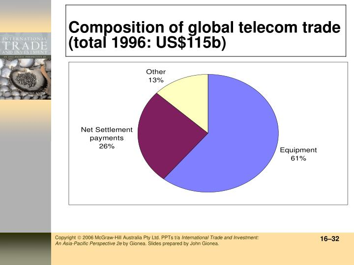 Composition of global telecom trade