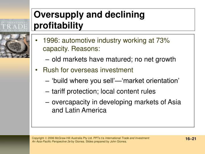 Oversupply and declining profitability