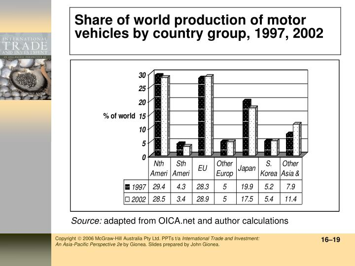Share of world production of motor vehicles by country group, 1997, 2002