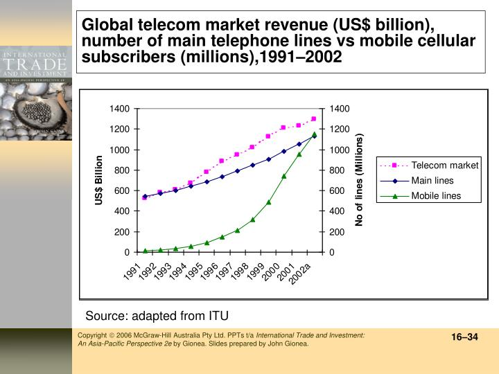 Global telecom market revenue (US$ billion), number of main telephone lines vs mobile cellular subscribers (millions),1991–2002