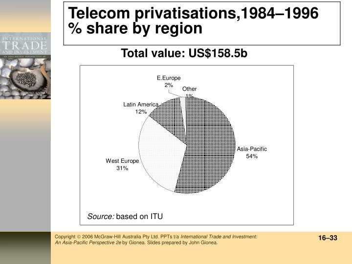 Telecom privatisations,1984
