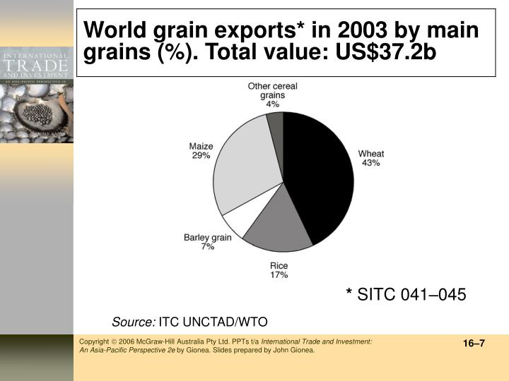 World grain exports* in 2003 by main grains (%). Total value: US$37.2b